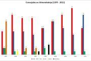 Elecciones municipales en Almendralejo (1979-2011)